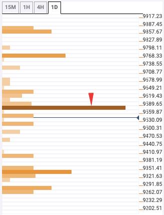 قیمت رمز ارز بیت کوین