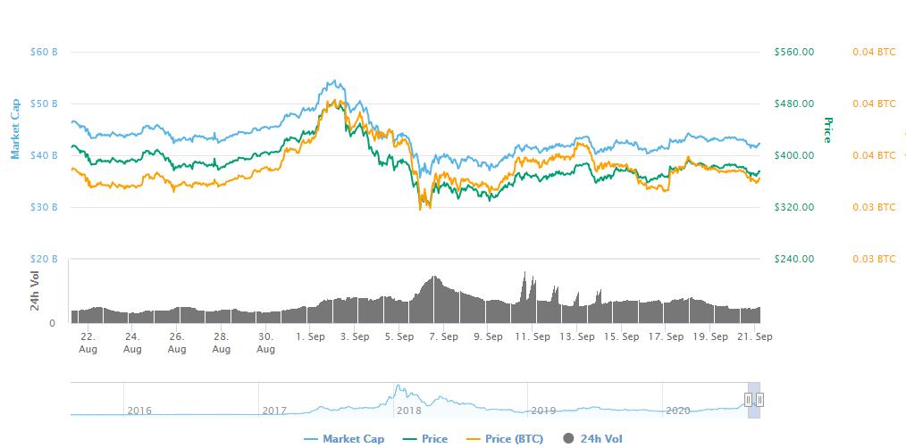 پیش بینی قیمت اتریوم: ETH در آستانه رالی با قیمت 420 دلار فرهاد اکسچنج چارت یک ماهه