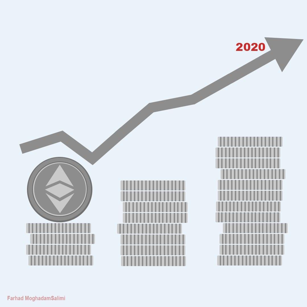 اتریوم تا پایان سال 2020 به کجا می رسد؟